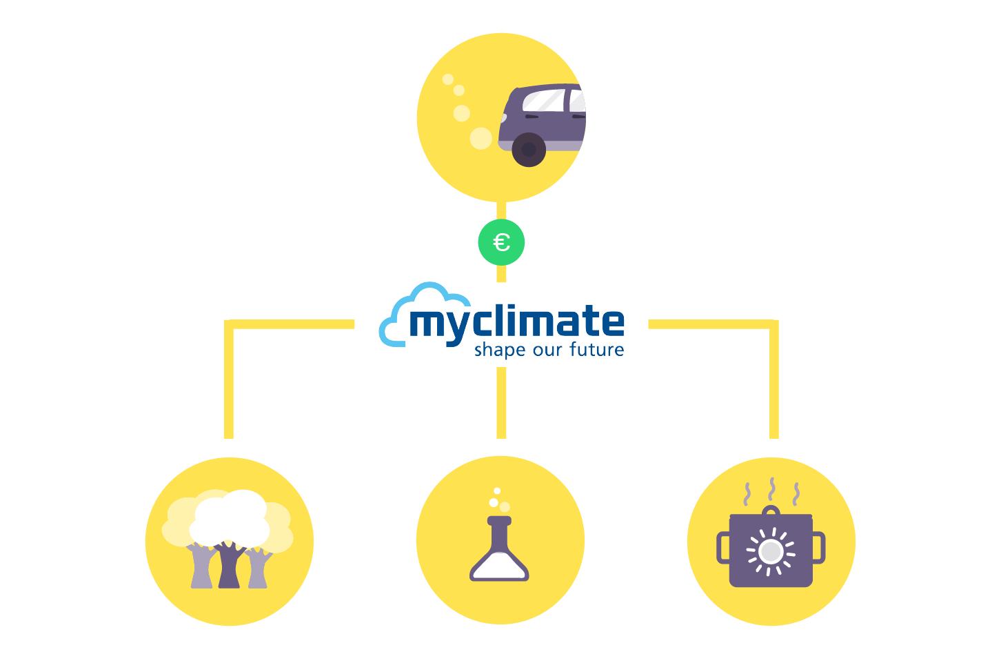 Sparen und Umwelt schonen: Investiere mit ECO in den Klimaschutz
